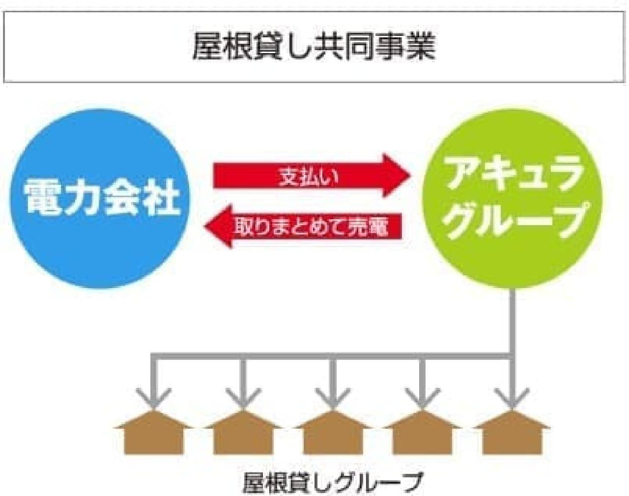 屋根貸し共同事業のイメージ