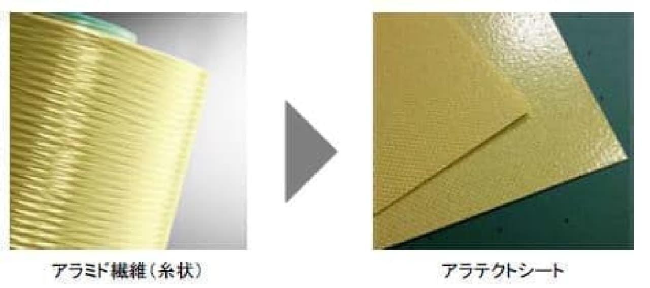 糸状のアラミド繊維を、厚さ1mm 以下の板状シートに加工