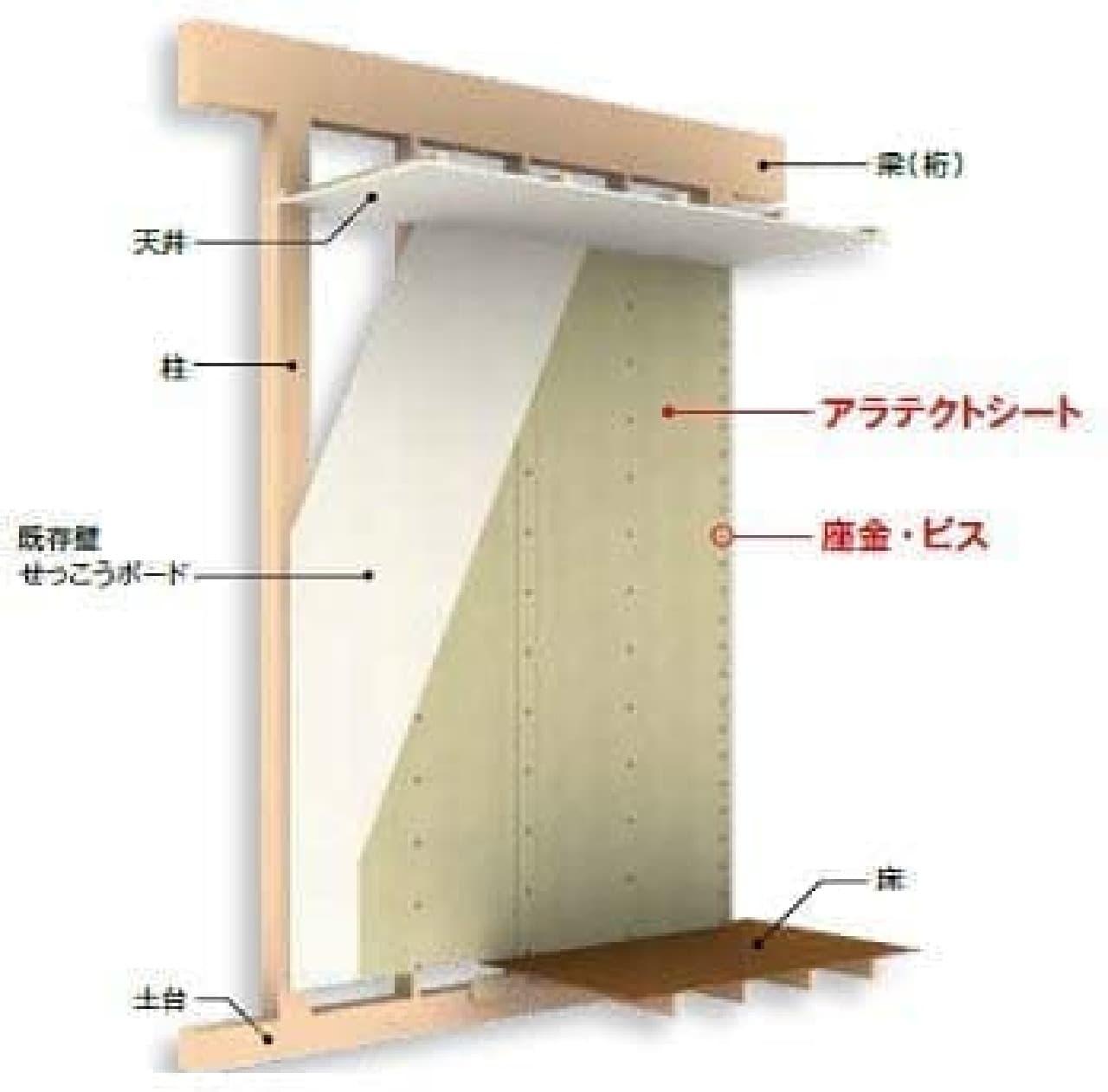 柱にせっこうボードを直張りした大壁の場合の施工例