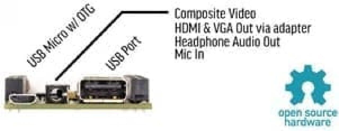 テレビにコンポジット端子がある場合、アダプターは不要です  まぁ、画質はあれになりますけど