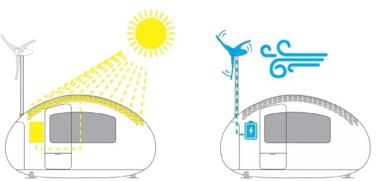 「Ecocapsule」の発電の仕組み