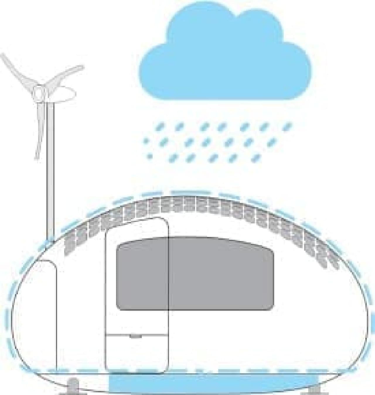 「Ecocapsule」が雨水を集め、ろ過する仕組み