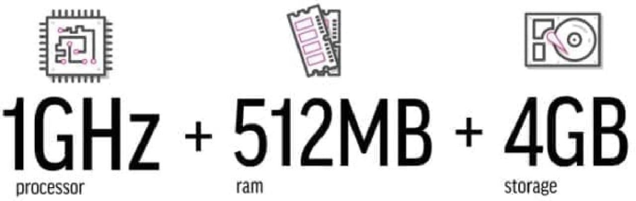 1GHz の CPU、512MB のメモリ、4GB のストレージを搭載  遊びで使うには辛いけど、仕事で使うにはなんとかなりそうなスペックです