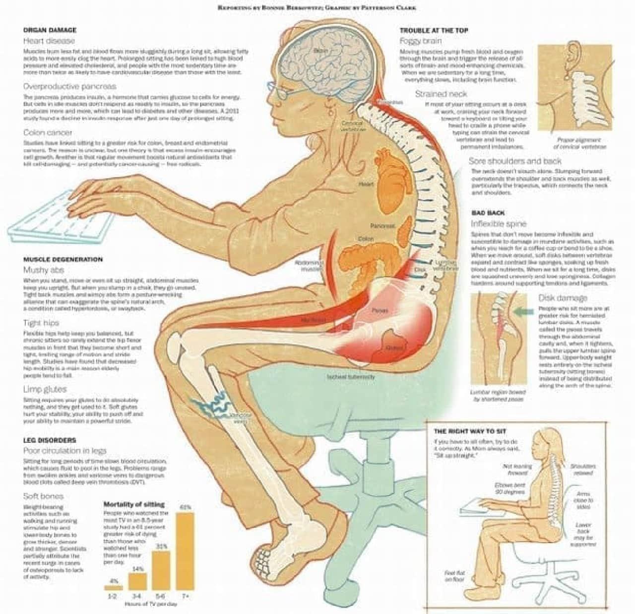 座り仕事が身体に与えるダメージの数々  ちょっと怖い絵です