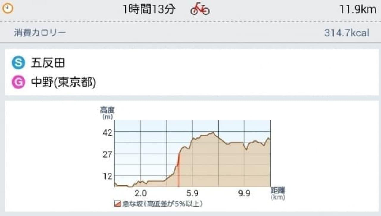 中野~五反田間の標高推移図  驚きの高度差です  (画像は自転車NAVITIMEを利用して取得しました)