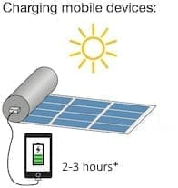 スマートフォンを2~3時間で充電可能