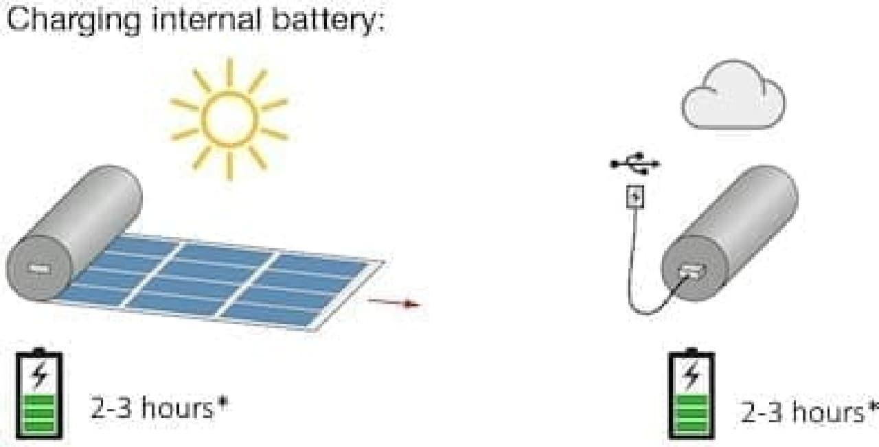 太陽電池を使って内蔵バッテリーに充電しておけば、  曇った屋外や室内でスマートフォンに充電可能に