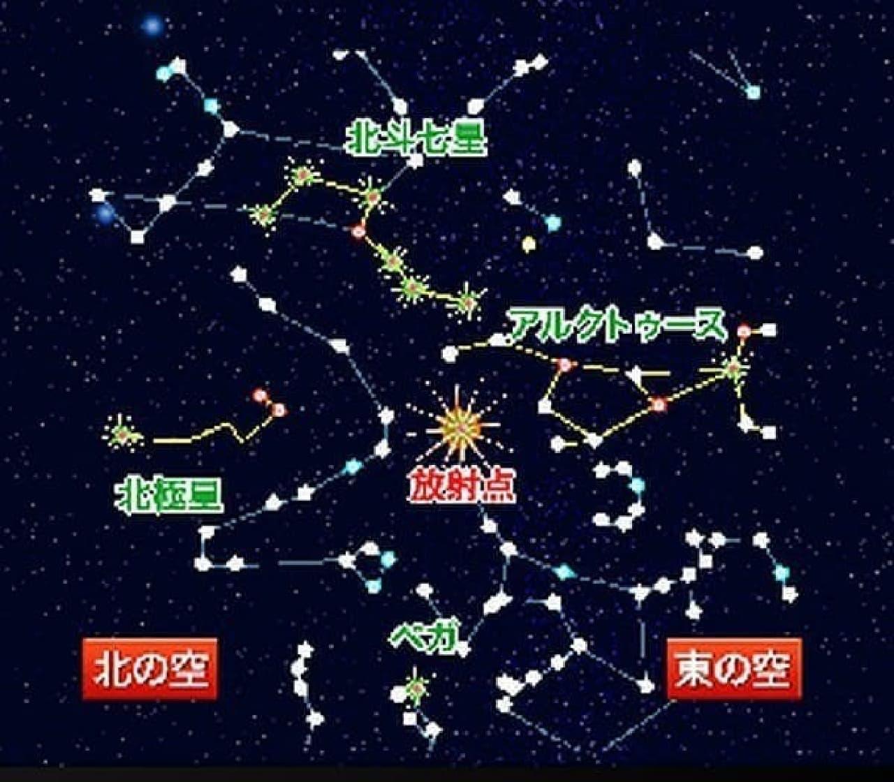 しぶんぎ座流星群の放射点  (画像はウェザーニューズのWebサイトから)