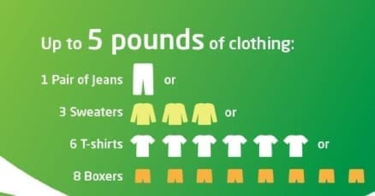 Tシャツ3枚、ボクサーパンツ3枚、靴下2~3枚  という組み合わせもありだそうです