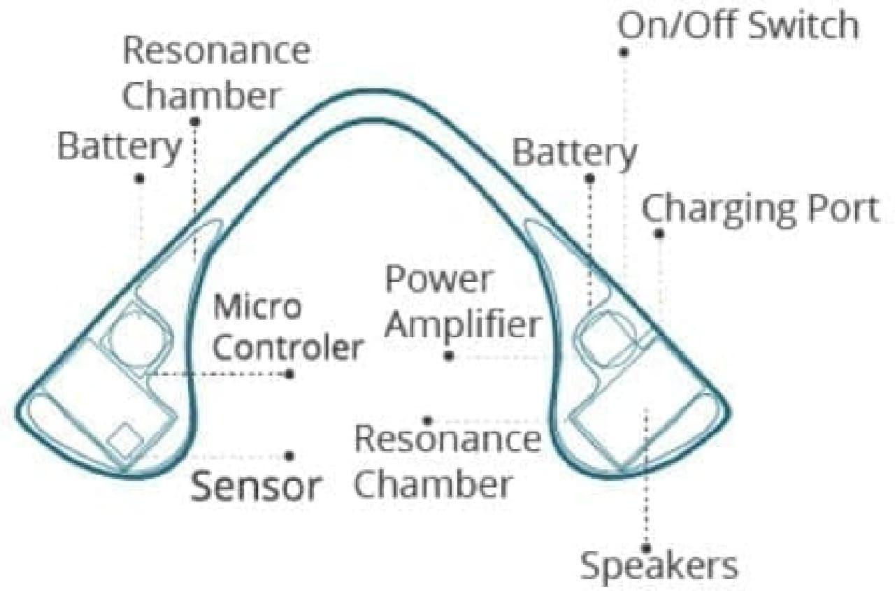 本体はバッテリー、マイク、スピーカーなどで構成