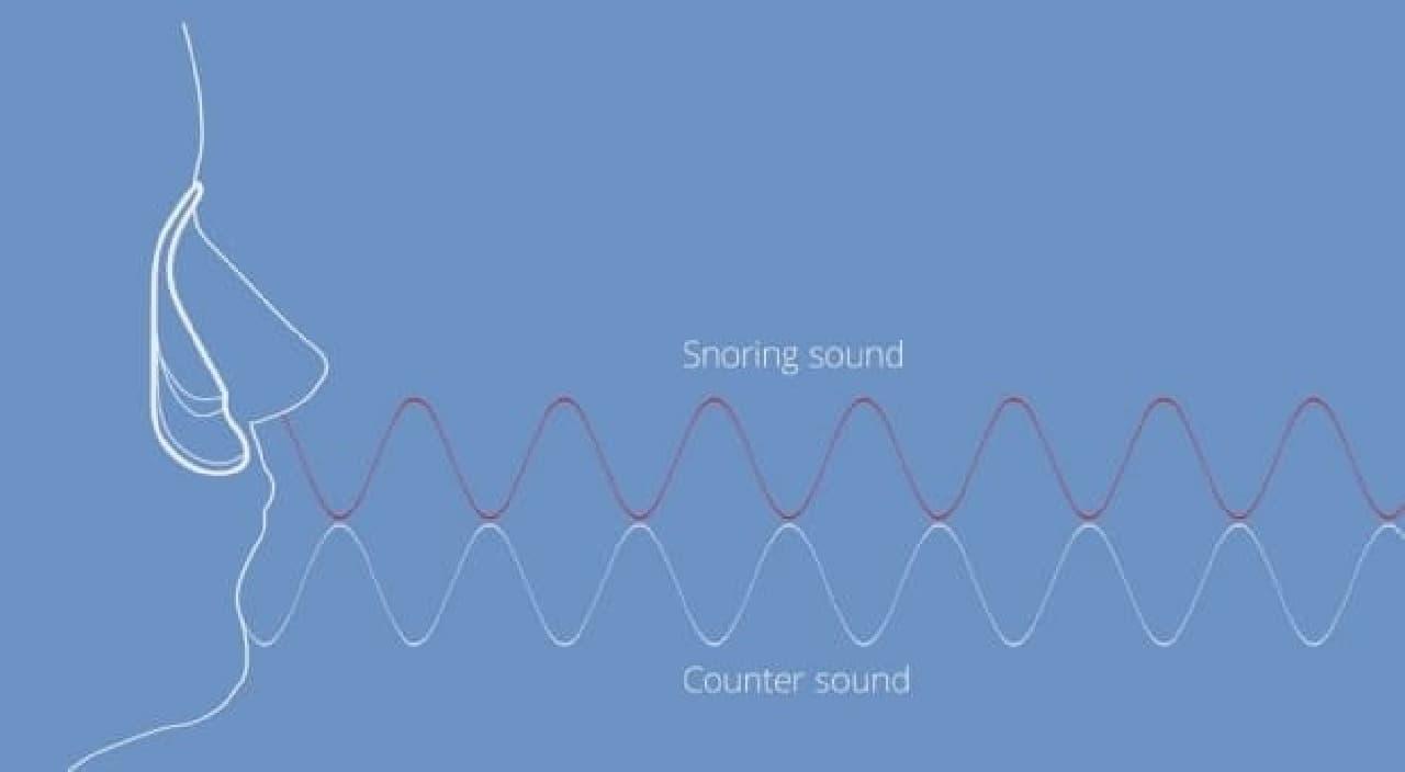 いびきの音をマイクで広い、それと逆位相の音をスピーカーから出力  いびきの音を低減する