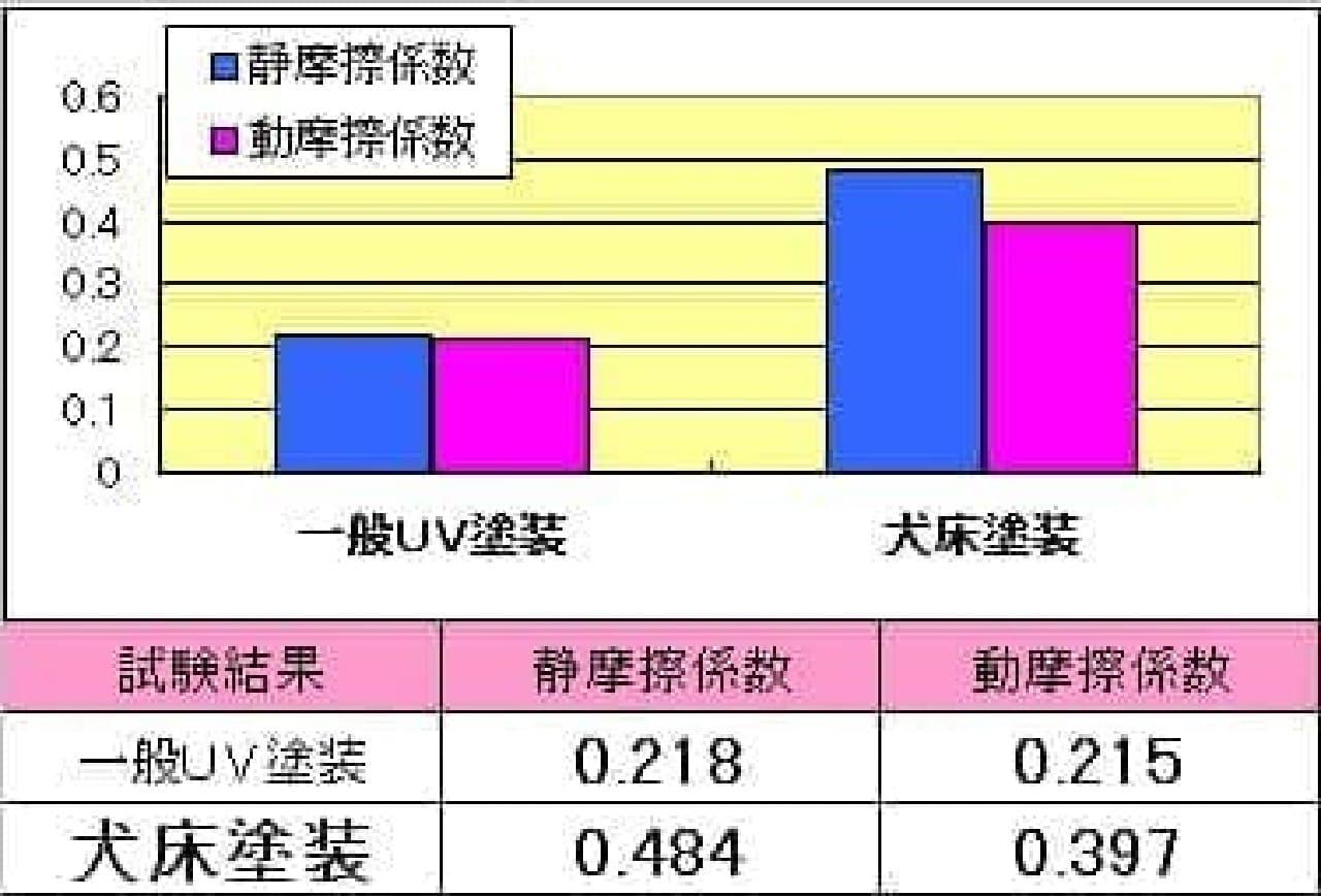一般的なフローリングと「犬床」の摩擦係数比較データ  (摩擦係数が高いほど「滑り難い」)