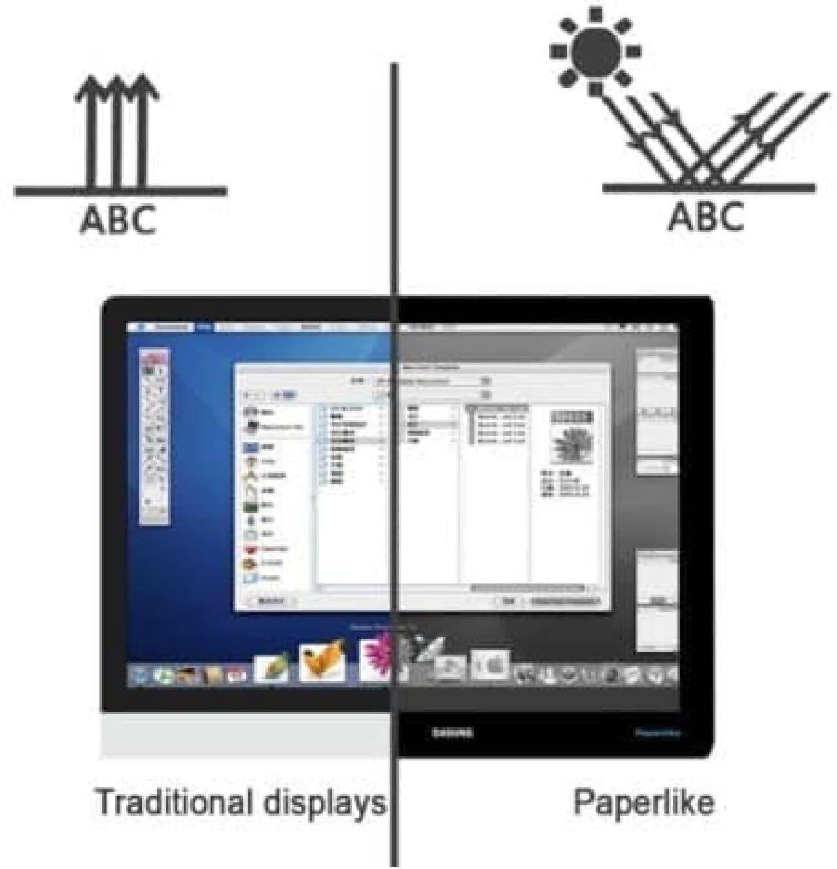 液晶ディスプレイと電子ペーパーの違い