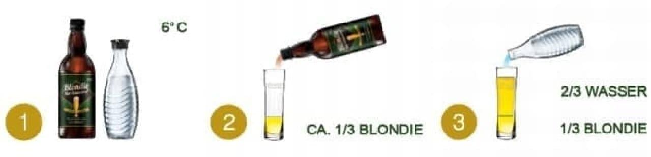 「Beer Bar」によるビールの作り方
