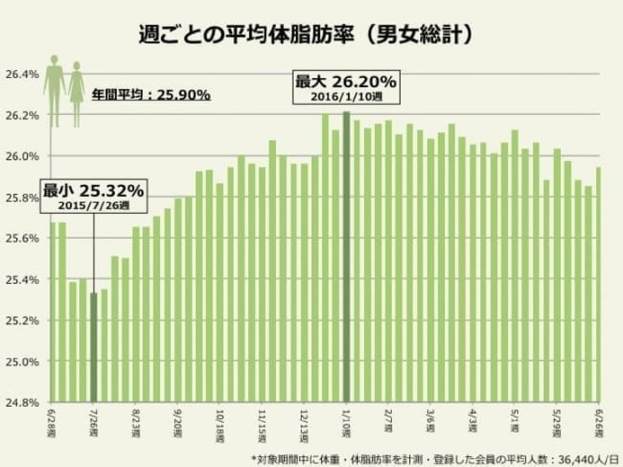 ドコモ・ヘルスケア「週ごとの平均体脂肪率」(男女総計)