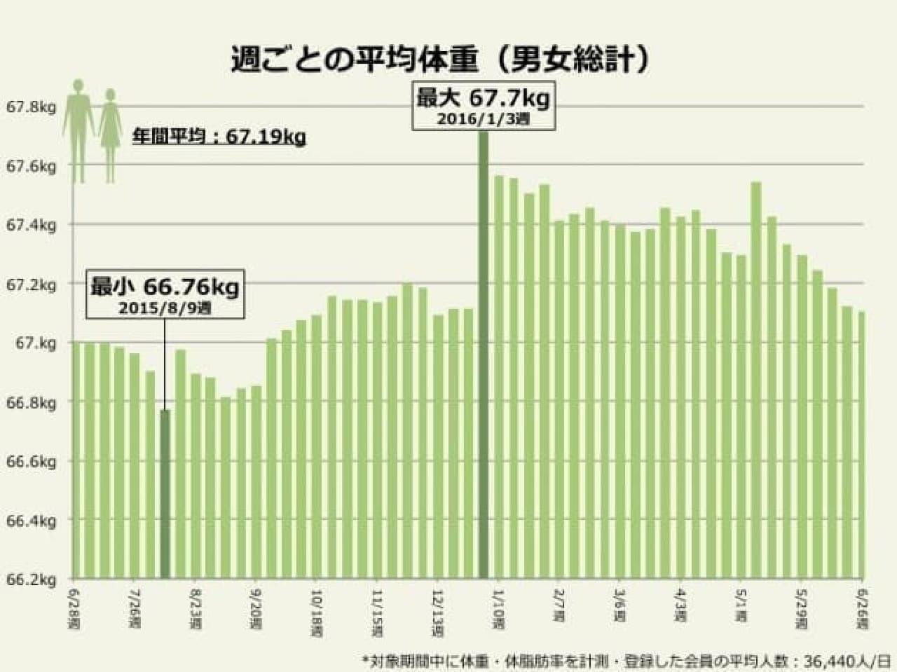 ドコモ・ヘルスケア「週ごとの平均体重」(男女総計)