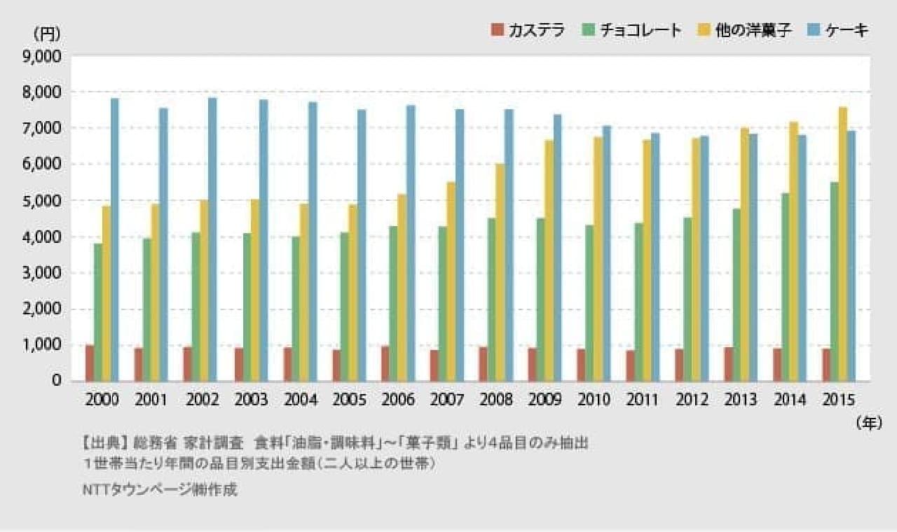 総務省家計調査のデータ