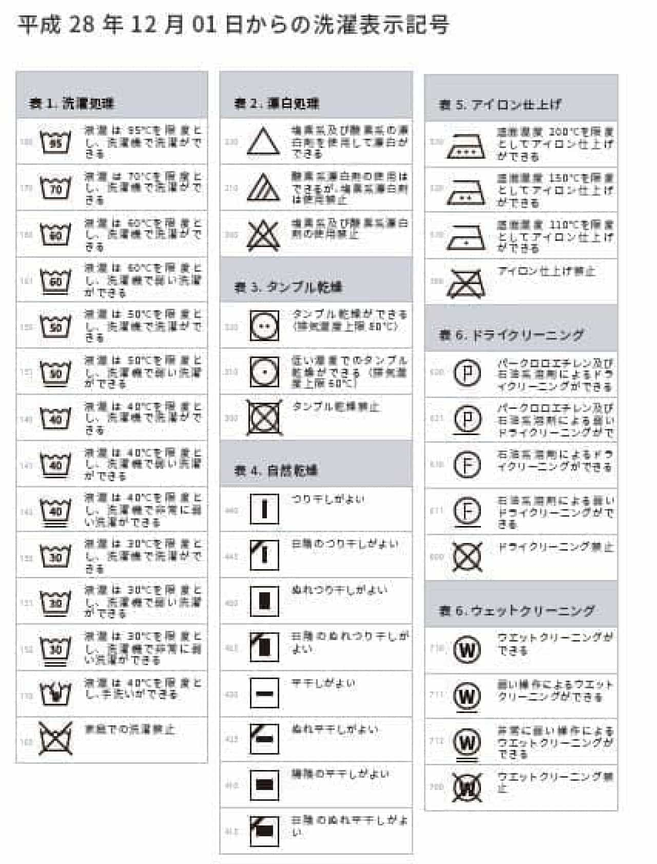 平成28年12月1日からの洗濯表示記号