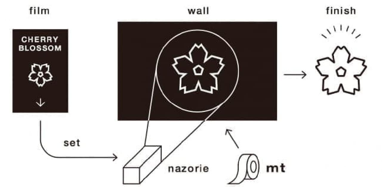 マスキングテープアートツール「mtナゾリエ」