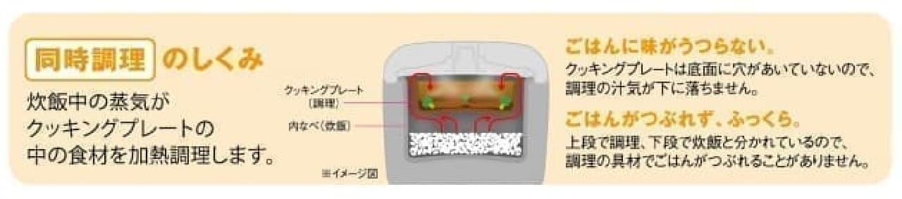 冷凍用のご飯もおいしく--おかずを同時に作れる炊飯ジャー「tacook(タクック)」からコンパクトな新製品