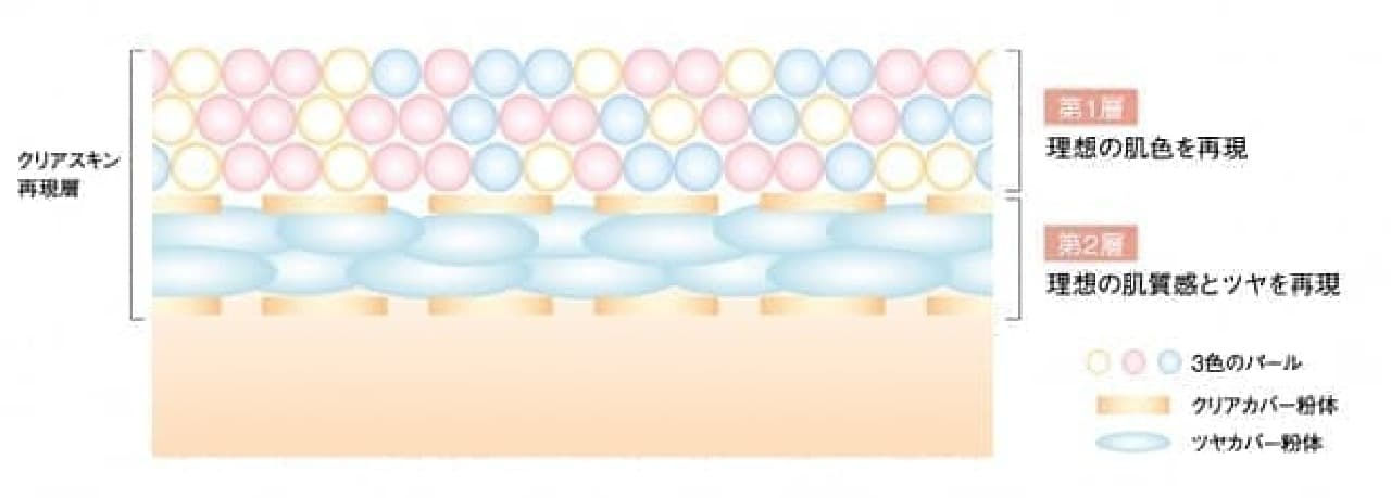 カバーマーク スキンブライト クリーム CCの「クリアスキン再現層」