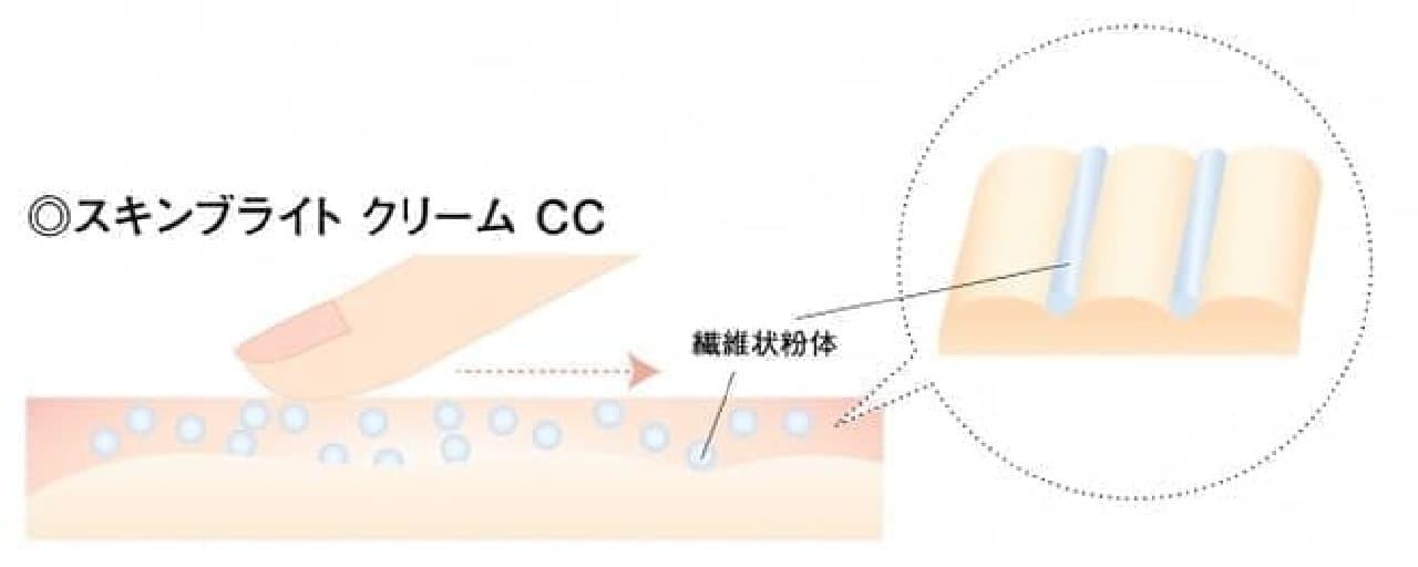 カバーマーク スキンブライト クリーム CC