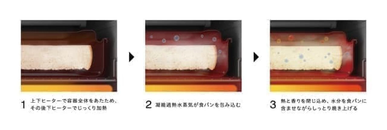 マイコン式オーブントースター