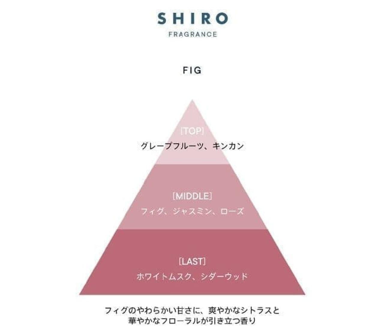 SHIRO フレグランス「フィグ」