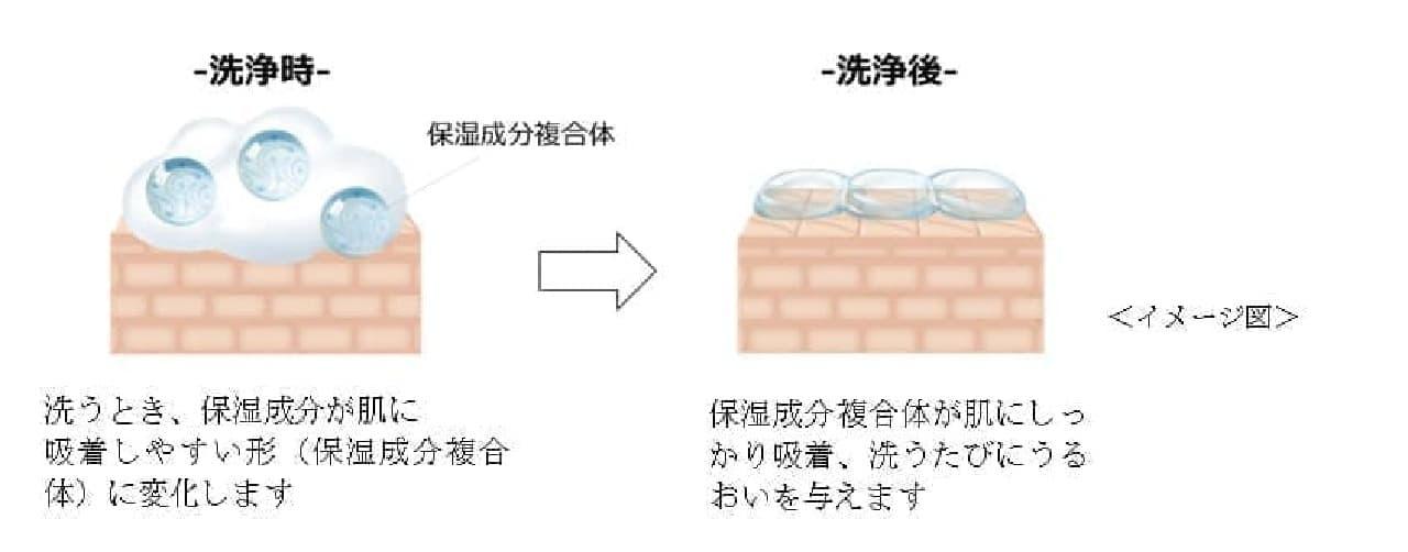 夏に心地よい「hadakaraボディソープ 保湿+ひんやり」選べる液体・泡の2タイプ
