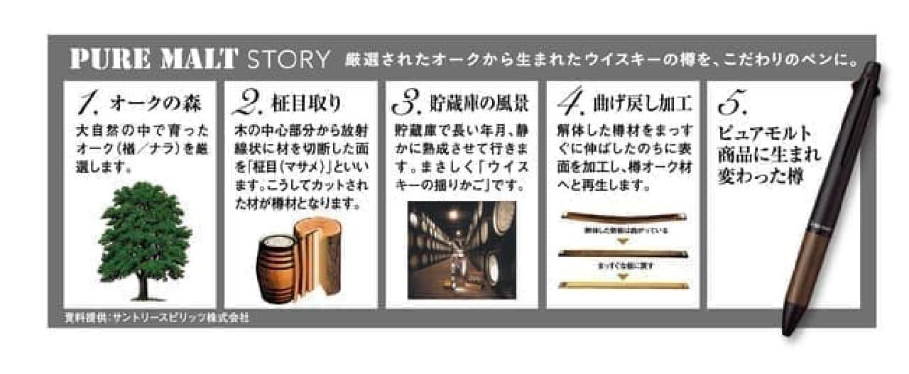 ウイスキー樽材使用「ピュアモルト ジェットストリームインサイド 4&1 5機能ペン」木目を楽しむペン