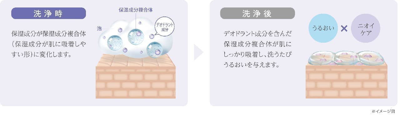 「hadakara 薬用デオドラントボディソープ」発売 -- ニオイ防ぐ&洗うたびに保湿