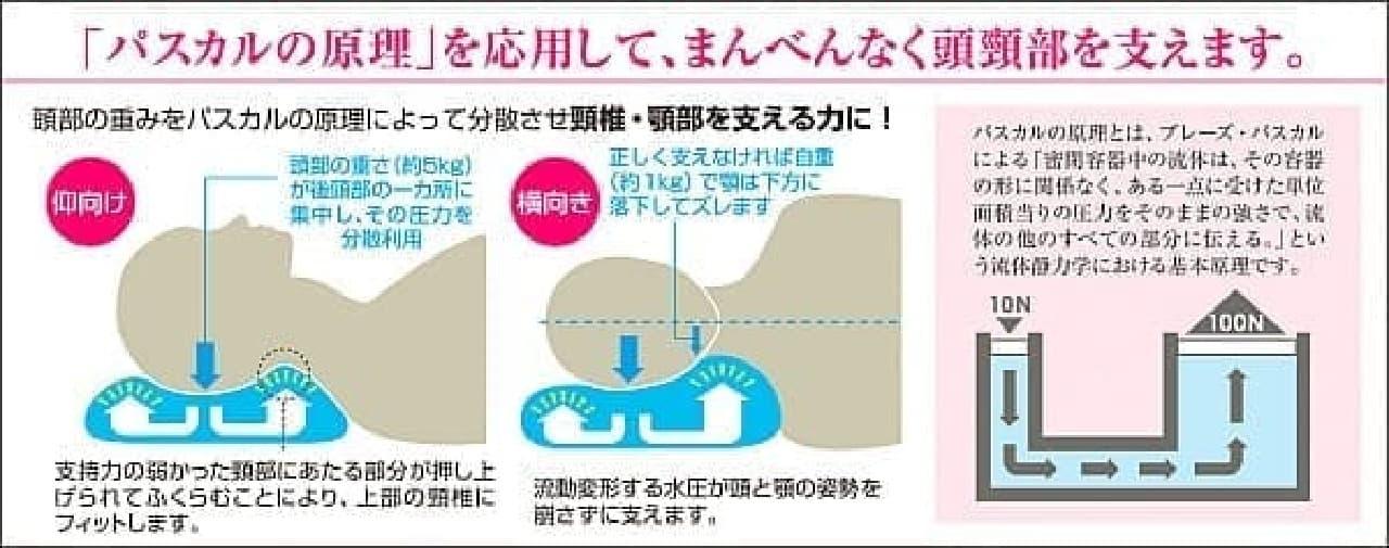 「パスカルの原理」という流体動力学を応用して快適な寝心地を実現
